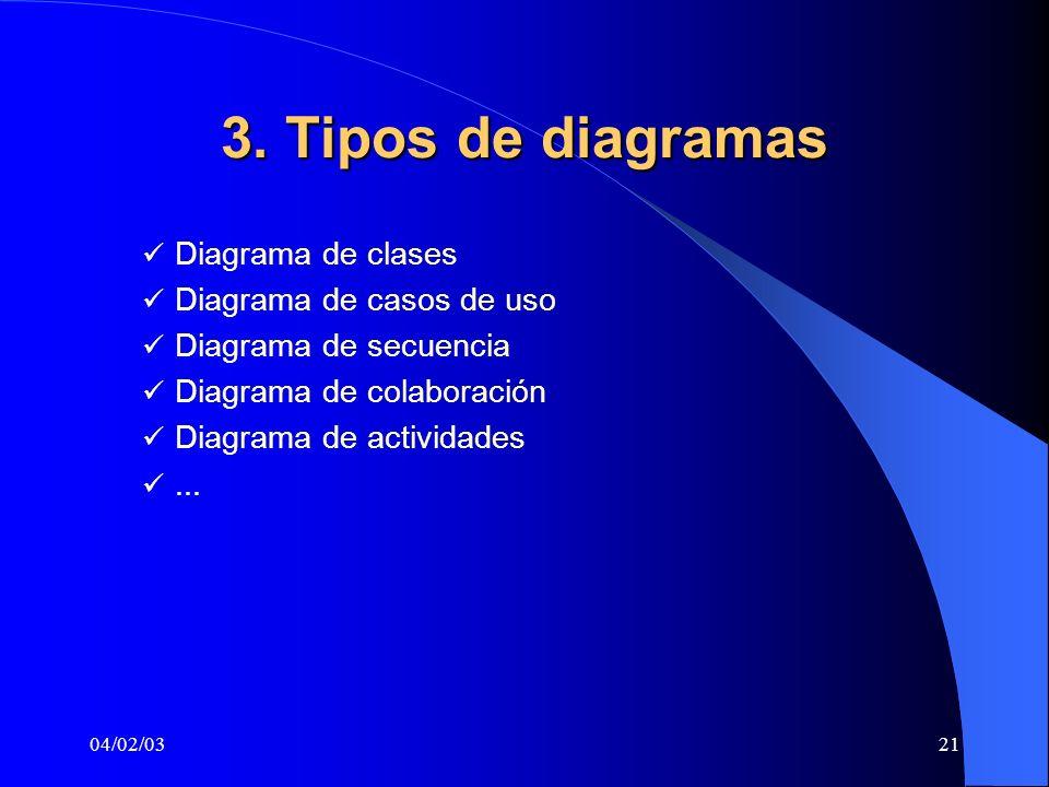 04/02/0321 3. Tipos de diagramas Diagrama de clases Diagrama de casos de uso Diagrama de secuencia Diagrama de colaboración Diagrama de actividades...