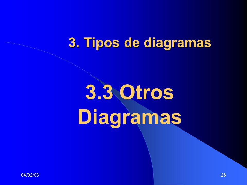 04/02/0328 3. Tipos de diagramas 3.3 Otros Diagramas