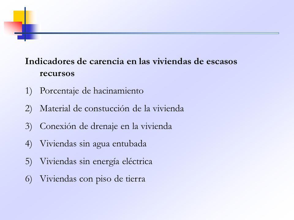 Indicadores de carencia en las viviendas de escasos recursos 1)Porcentaje de hacinamiento 2)Material de constucción de la vivienda 3)Conexión de drena