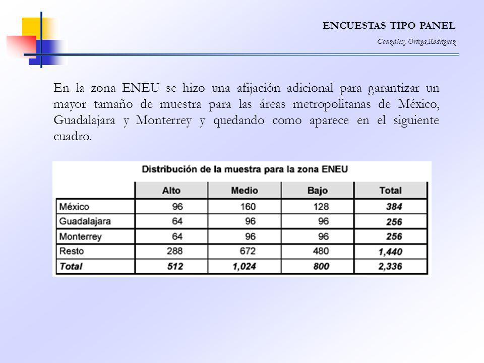 ENCUESTAS TIPO PANEL González, Ortega,Rodríguez En la zona ENEU se hizo una afijación adicional para garantizar un mayor tamaño de muestra para las ár