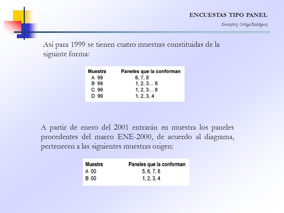 ENCUESTAS TIPO PANEL González, Ortega,Rodríguez Así para 1999 se tienen cuatro muestras constituidas de la siguinte forma: A partir de enero del 2001