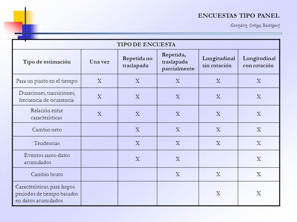 ENCUESTAS TIPO PANEL González, Ortega, Rodríguez TIPO DE ENCUESTA Tipo de estimaciónUna vez Repetida no traslapada Repetida, traslapada parcialmente L