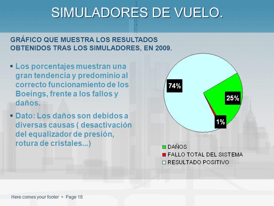 Here comes your footer Page 18 SIMULADORES DE VUELO. Los porcentajes muestran una gran tendencia y predominio al correcto funcionamiento de los Boeing
