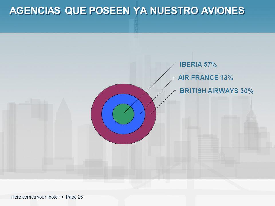 Here comes your footer Page 26 AGENCIAS QUE POSEEN YA NUESTRO AVIONES IBERIA 57% AIR FRANCE 13% BRITISH AIRWAYS 30%