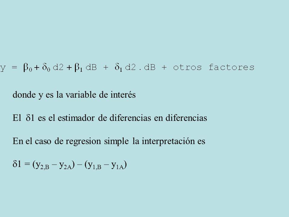 donde y es la variable de interés El 1 es el estimador de diferencias en diferencias En el caso de regresion simple la interpretación es 1 = (y 2,B –