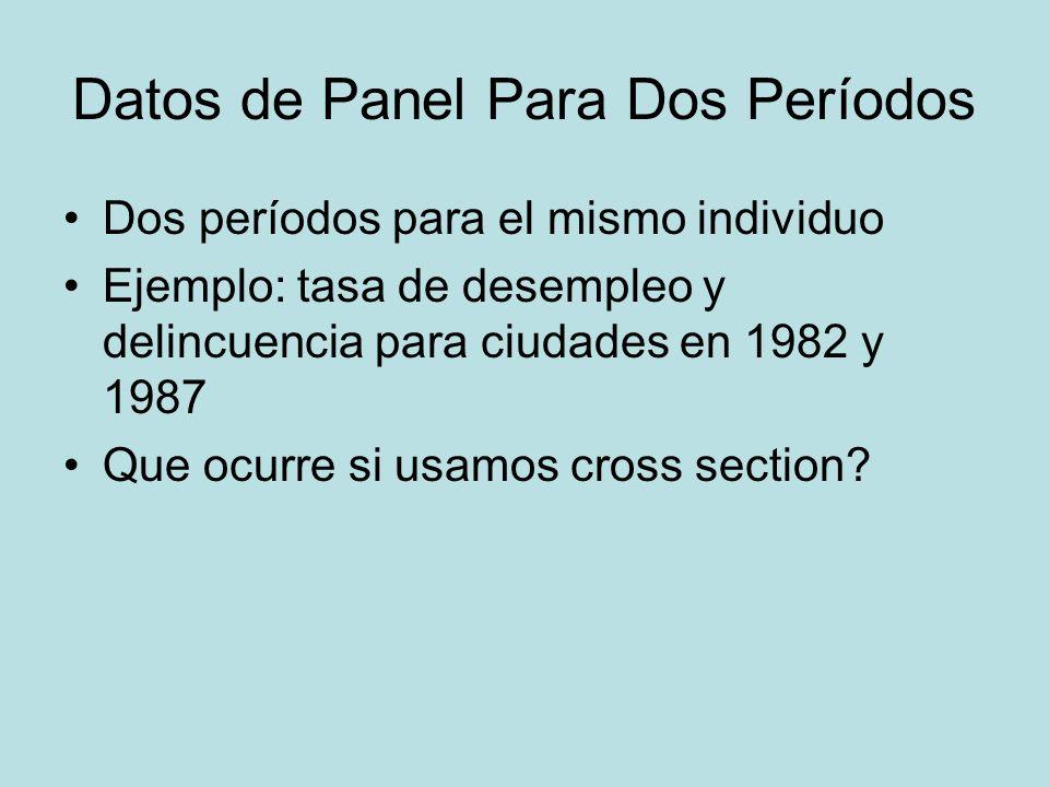 Datos de Panel Para Dos Períodos Dos períodos para el mismo individuo Ejemplo: tasa de desempleo y delincuencia para ciudades en 1982 y 1987 Que ocurr