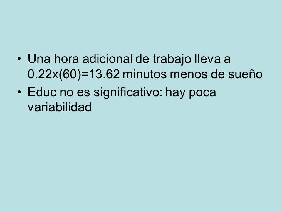 Una hora adicional de trabajo lleva a 0.22x(60)=13.62 minutos menos de sueño Educ no es significativo: hay poca variabilidad