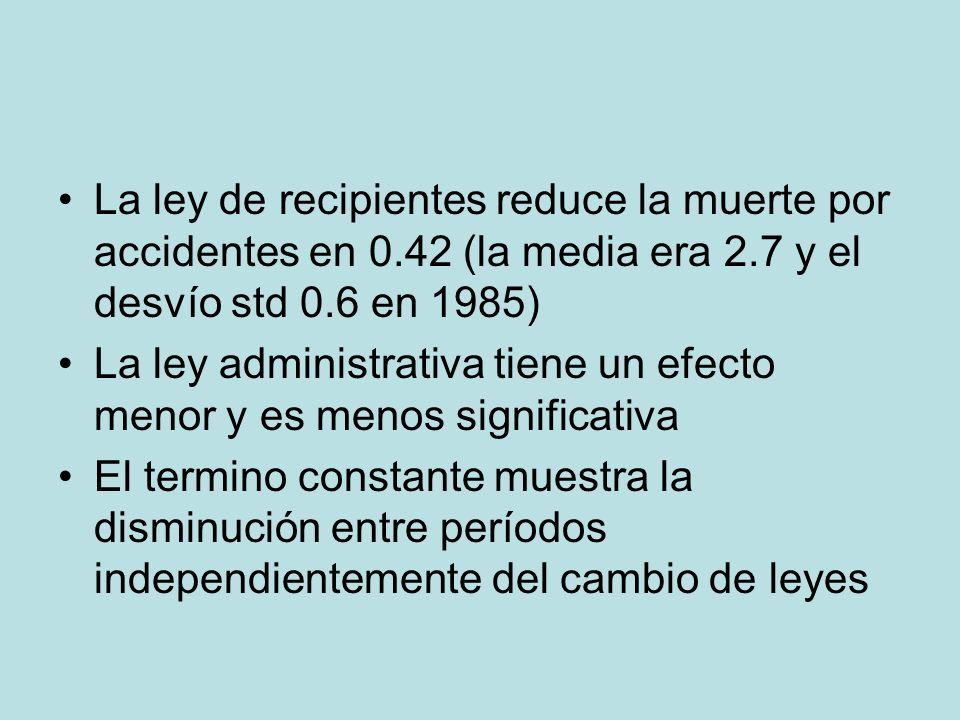 La ley de recipientes reduce la muerte por accidentes en 0.42 (la media era 2.7 y el desvío std 0.6 en 1985) La ley administrativa tiene un efecto men