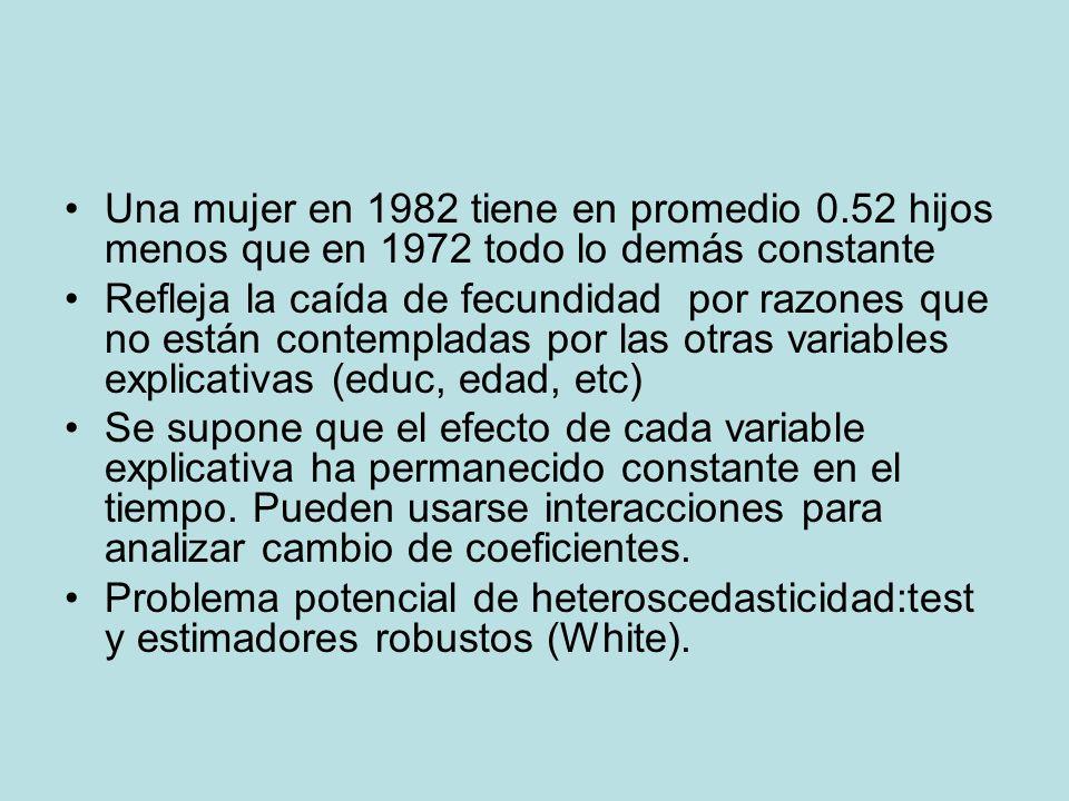 Una mujer en 1982 tiene en promedio 0.52 hijos menos que en 1972 todo lo demás constante Refleja la caída de fecundidad por razones que no están conte