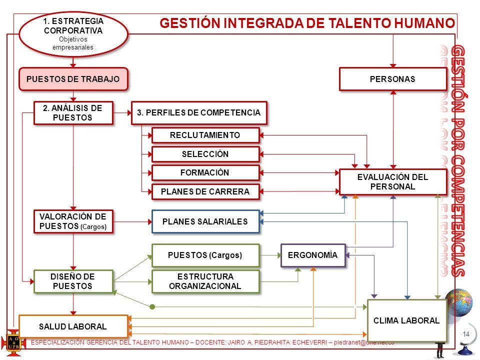 ESPECIALIZACIÓN GERENCIA DEL TALENTO HUMANO – DOCENTE: JAIRO A. PIEDRAHITA ECHEVERRI – piedranet@une.net.co 14 1. ESTRATEGIA CORPORATIVA Objetivos emp