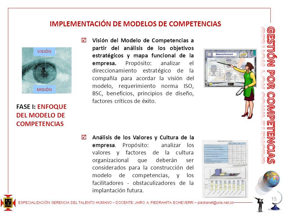 ESPECIALIZACIÓN GERENCIA DEL TALENTO HUMANO – DOCENTE: JAIRO A. PIEDRAHITA ECHEVERRI – piedranet@une.net.co 15 IMPLEMENTACIÓN DE MODELOS DE COMPETENCI