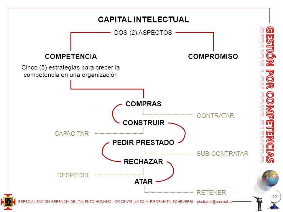 ESPECIALIZACIÓN GERENCIA DEL TALENTO HUMANO – DOCENTE: JAIRO A. PIEDRAHITA ECHEVERRI – piedranet@une.net.co 20 CAPITAL INTELECTUAL DOS (2) ASPECTOS CO