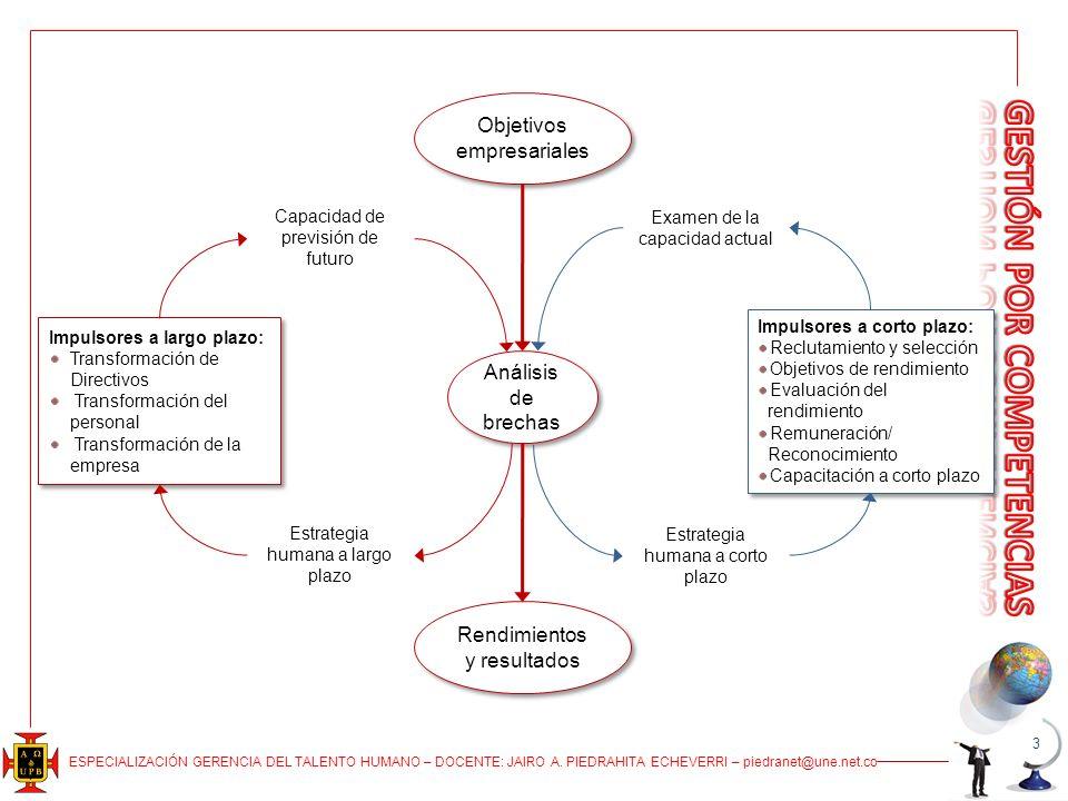 3 Objetivos empresariales Análisis de brechas Rendimientos y resultados Impulsores a largo plazo: Transformación de Directivos Transformación del pers