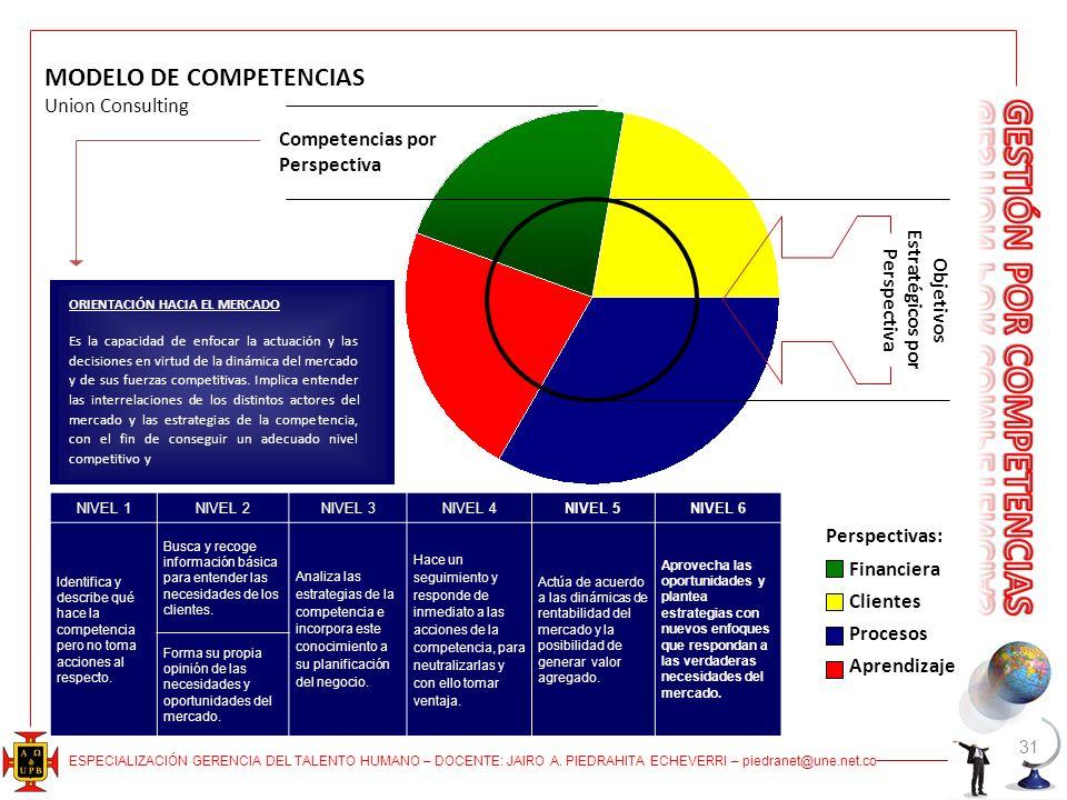 ESPECIALIZACIÓN GERENCIA DEL TALENTO HUMANO – DOCENTE: JAIRO A. PIEDRAHITA ECHEVERRI – piedranet@une.net.co 31 MODELO DE COMPETENCIAS Union Consulting