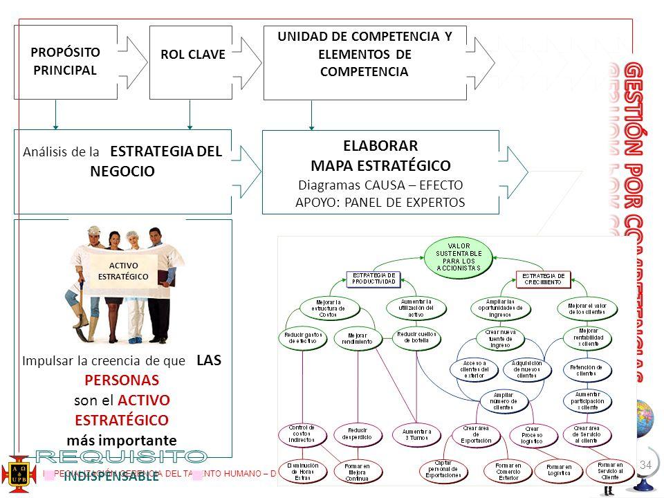 ESPECIALIZACIÓN GERENCIA DEL TALENTO HUMANO – DOCENTE: JAIRO A. PIEDRAHITA ECHEVERRI – piedranet@une.net.co 34 PROPÓSITO PRINCIPAL ROL CLAVE UNIDAD DE