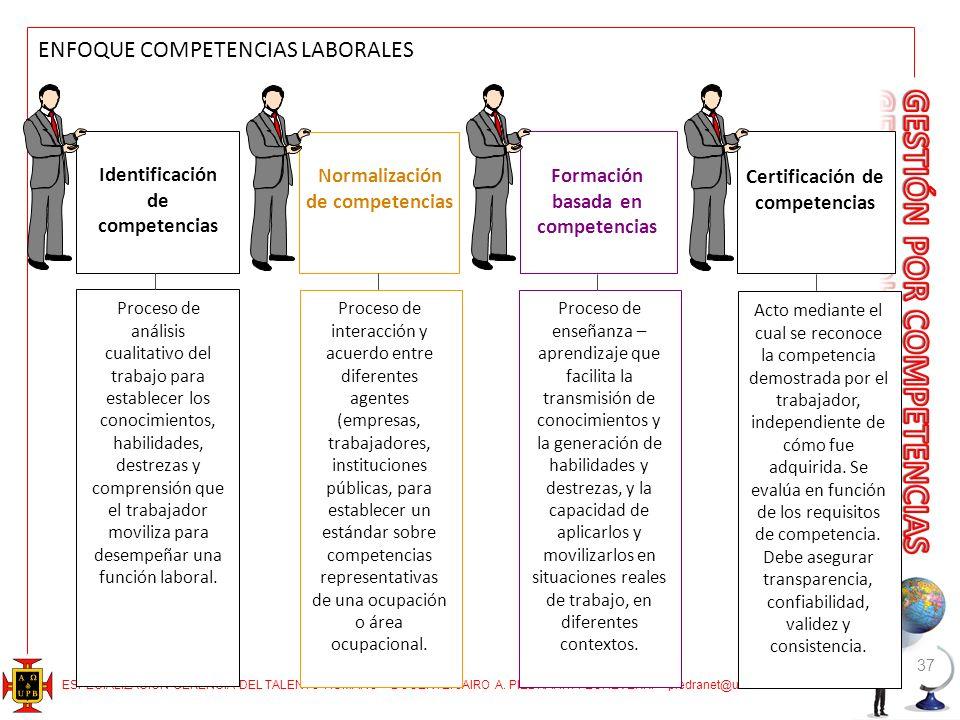 ESPECIALIZACIÓN GERENCIA DEL TALENTO HUMANO – DOCENTE: JAIRO A. PIEDRAHITA ECHEVERRI – piedranet@une.net.co 37 ENFOQUE COMPETENCIAS LABORALES Identifi