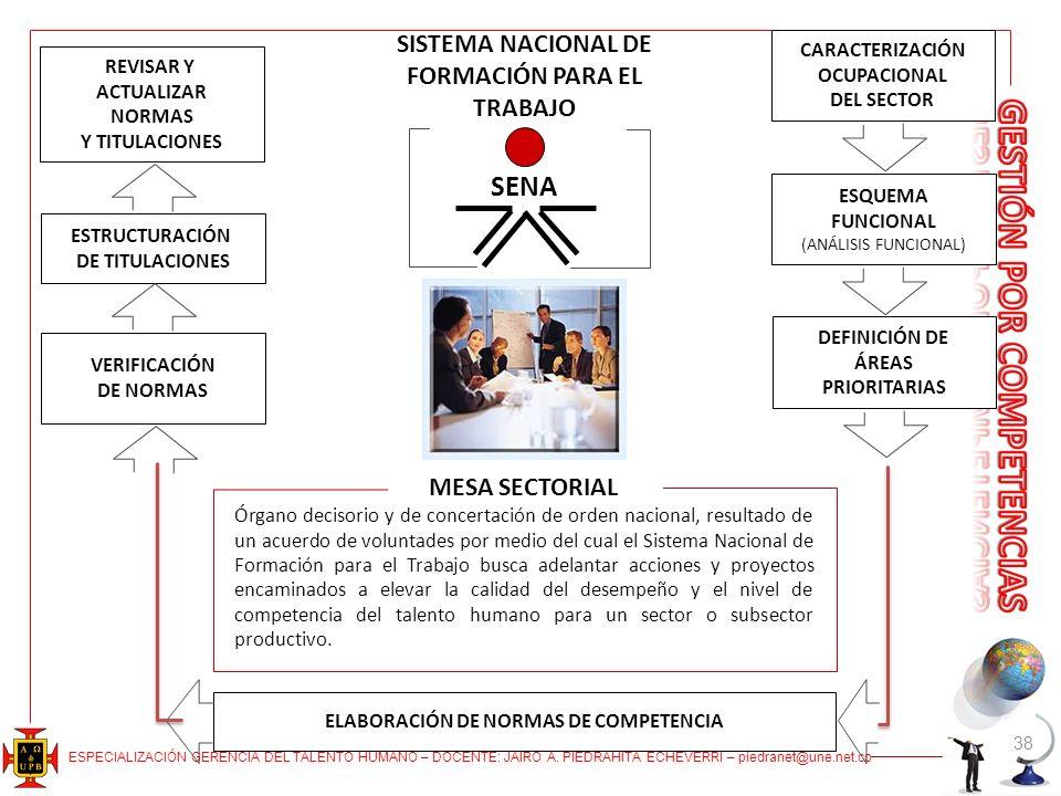ESPECIALIZACIÓN GERENCIA DEL TALENTO HUMANO – DOCENTE: JAIRO A. PIEDRAHITA ECHEVERRI – piedranet@une.net.co 38 SISTEMA NACIONAL DE FORMACIÓN PARA EL T