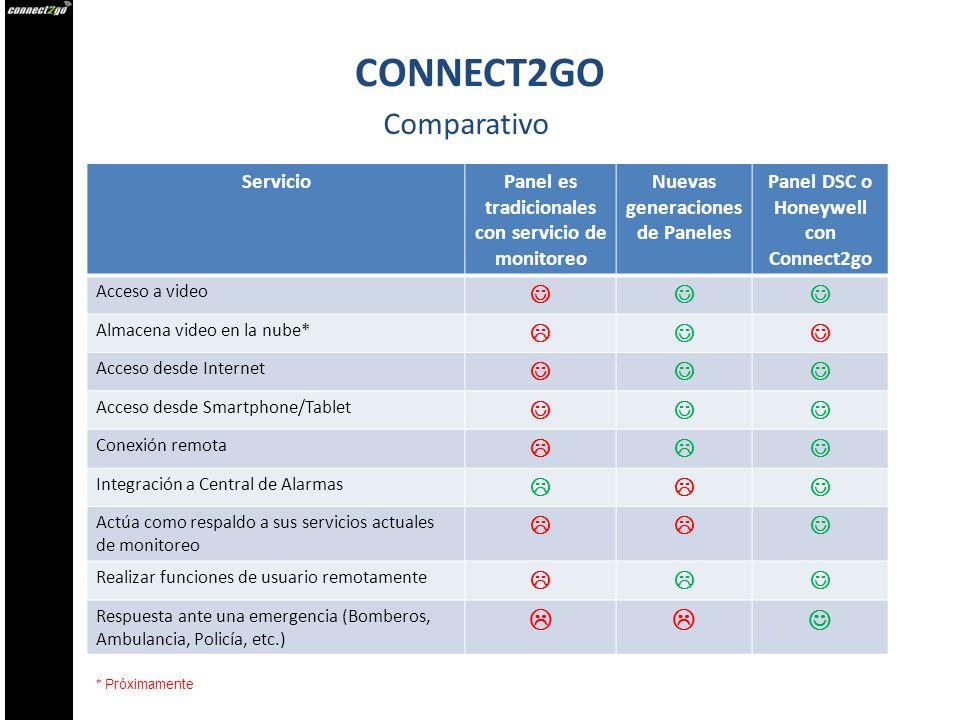 Comparativo ServicioPanel es tradicionales con servicio de monitoreo Nuevas generaciones de Paneles Panel DSC o Honeywell con Connect2go Acceso a vide