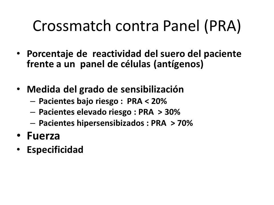 Crossmatch contra Panel (PRA) Porcentaje de reactividad del suero del paciente frente a un panel de células (antígenos) Medida del grado de sensibiliz
