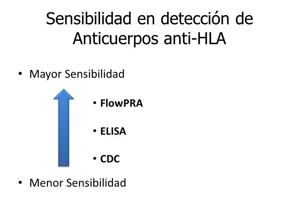 Mayor Sensibilidad FlowPRA ELISA CDC Menor Sensibilidad Sensibilidad en detección de Anticuerpos anti-HLA
