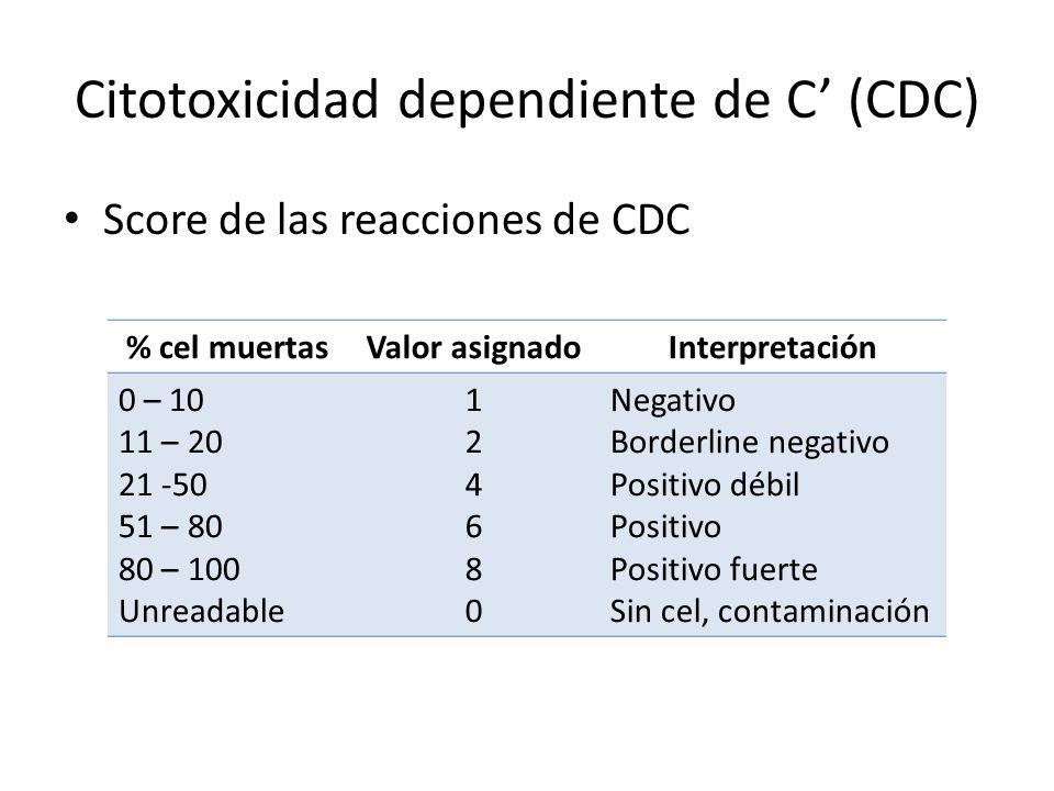 Citotoxicidad dependiente de C (CDC) Score de las reacciones de CDC % cel muertasValor asignadoInterpretación 0 – 10 11 – 20 21 -50 51 – 80 80 – 100 U