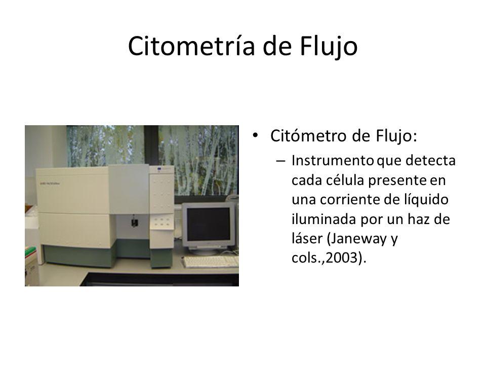 Citometría de Flujo Citómetro de Flujo: – Instrumento que detecta cada célula presente en una corriente de líquido iluminada por un haz de láser (Jane