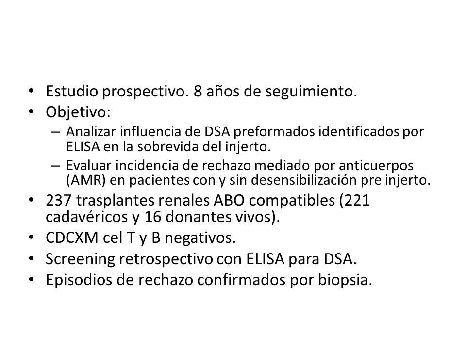 Estudio prospectivo. 8 años de seguimiento. Objetivo: – Analizar influencia de DSA preformados identificados por ELISA en la sobrevida del injerto. –