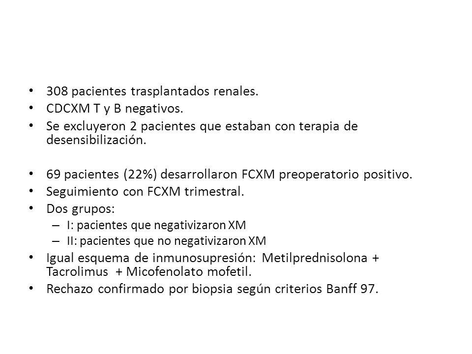 308 pacientes trasplantados renales. CDCXM T y B negativos. Se excluyeron 2 pacientes que estaban con terapia de desensibilización. 69 pacientes (22%)