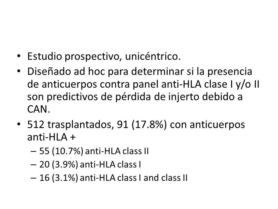 Estudio prospectivo, unicéntrico. Diseñado ad hoc para determinar si la presencia de anticuerpos contra panel anti-HLA clase I y/o II son predictivos