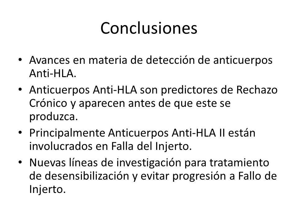 Conclusiones Avances en materia de detección de anticuerpos Anti-HLA. Anticuerpos Anti-HLA son predictores de Rechazo Crónico y aparecen antes de que