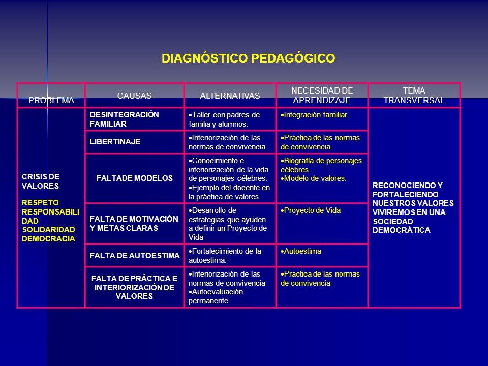 DIAGNÓSTICO PEDAGÓGICO PROBLEMA CAUSASALTERNATIVAS NECESIDAD DE APRENDIZAJE TEMA TRANSVERSAL CRISIS DE VALORES RESPETO RESPONSABILI DAD SOLIDARIDAD DE