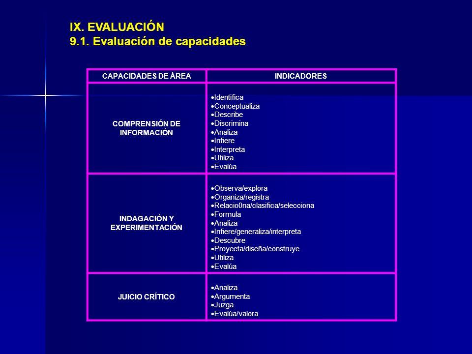 IX. EVALUACIÓN 9.1. Evaluación de capacidades CAPACIDADES DE ÁREAINDICADORES COMPRENSIÓN DE INFORMACIÓN Identifica Conceptualiza Describe Discrimina A