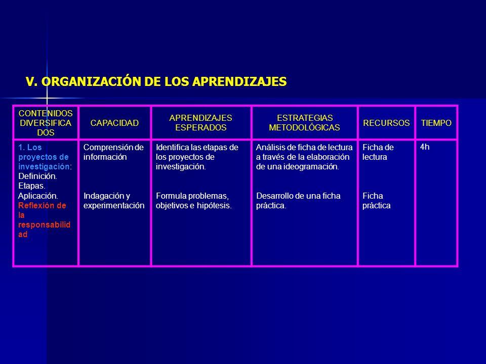 CONTENIDOS DIVERSIFICA DOS CAPACIDAD APRENDIZAJES ESPERADOS ESTRATEGIAS METODOLÓGICAS RECURSOSTIEMPO 1. Los proyectos de investigación: Definición. Et