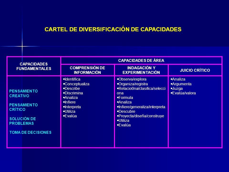 CARTEL DE DIVERSIFICACIÓN DE CAPACIDADES CAPACIDADES FUNDAMENTALES CAPACIDADES DE ÁREA COMPRENSIÓN DE INFORMACIÓN INDAGACIÓN Y EXPERIMENTACIÓN JUICIO