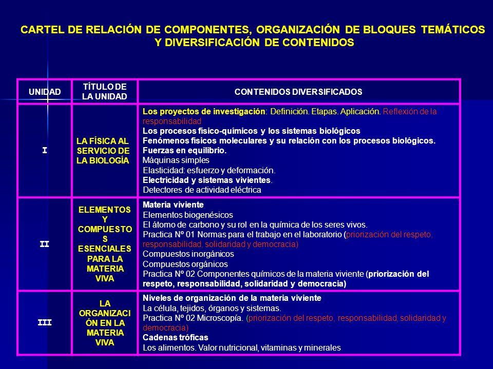 CARTEL DE RELACIÓN DE COMPONENTES, ORGANIZACIÓN DE BLOQUES TEMÁTICOS Y DIVERSIFICACIÓN DE CONTENIDOS UNIDAD TÍTULO DE LA UNIDAD CONTENIDOS DIVERSIFICA