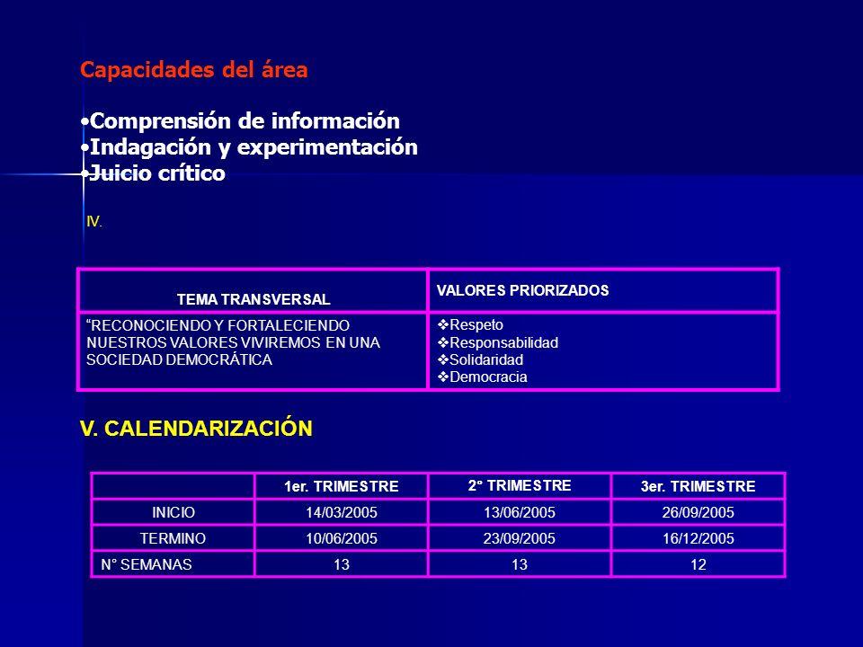 Capacidades del área Comprensión de información Indagación y experimentación Juicio crítico IV. TEMA TRANSVERSAL VALORES PRIORIZADOS RECONOCIENDO Y FO