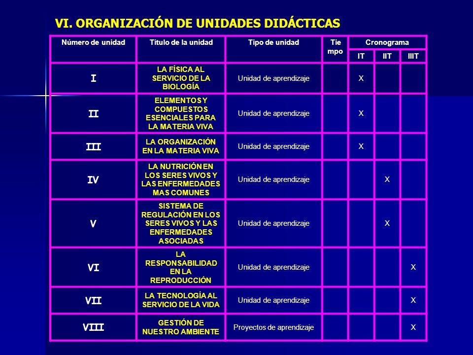 Número de unidadTítulo de la unidadTipo de unidadTie mpo Cronograma ITIITIIIT I LA FÍSICA AL SERVICIO DE LA BIOLOGÍA Unidad de aprendizajeX II ELEMENT