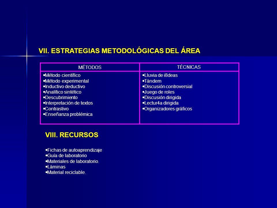 VII. ESTRATEGIAS METODOLÓGICAS DEL ÁREA MÉTODOSTÉCNICAS Método científico Método experimental Inductivo deductivo Analítico sintético Descubrimiento I