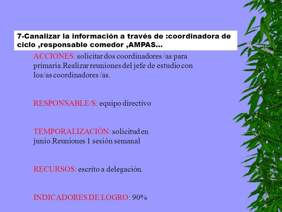 7-Canalizar la información a través de :coordinadora de ciclo,responsable comedor,AMPAS... ACCIONES: solicitar dos coordinadores /as para primaria.Rea