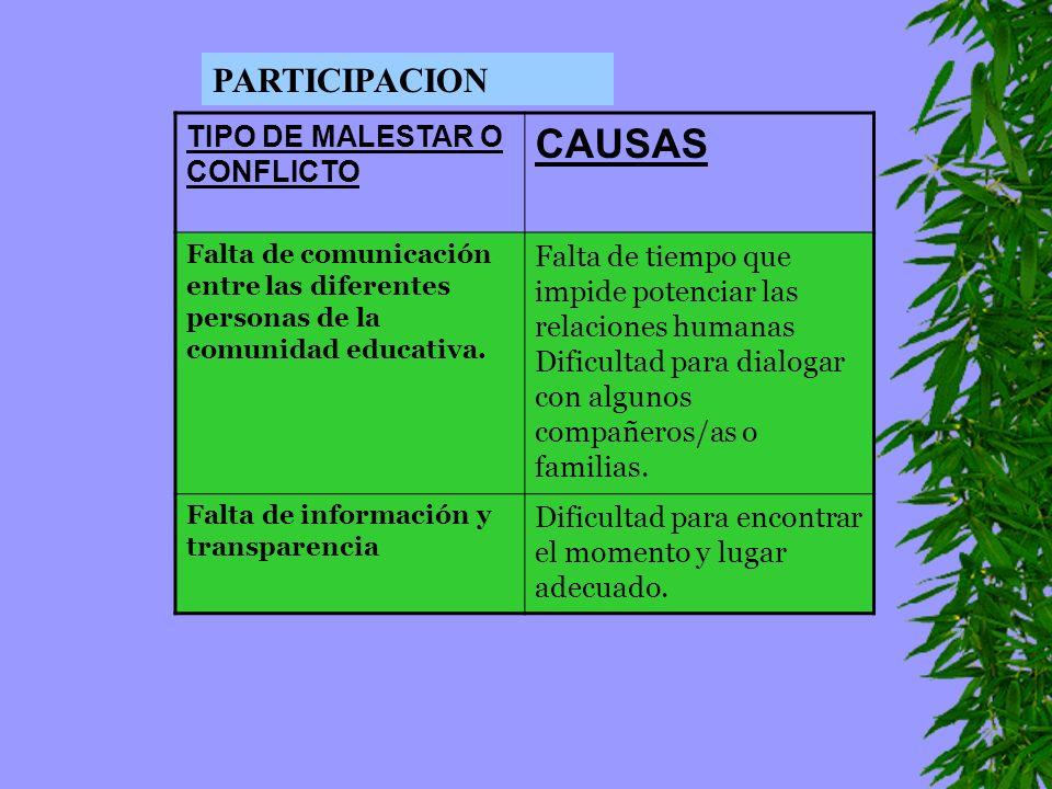 TIPO DE MALESTAR O CONFLICTO CAUSAS Falta de comunicación entre las diferentes personas de la comunidad educativa. Falta de tiempo que impide potencia