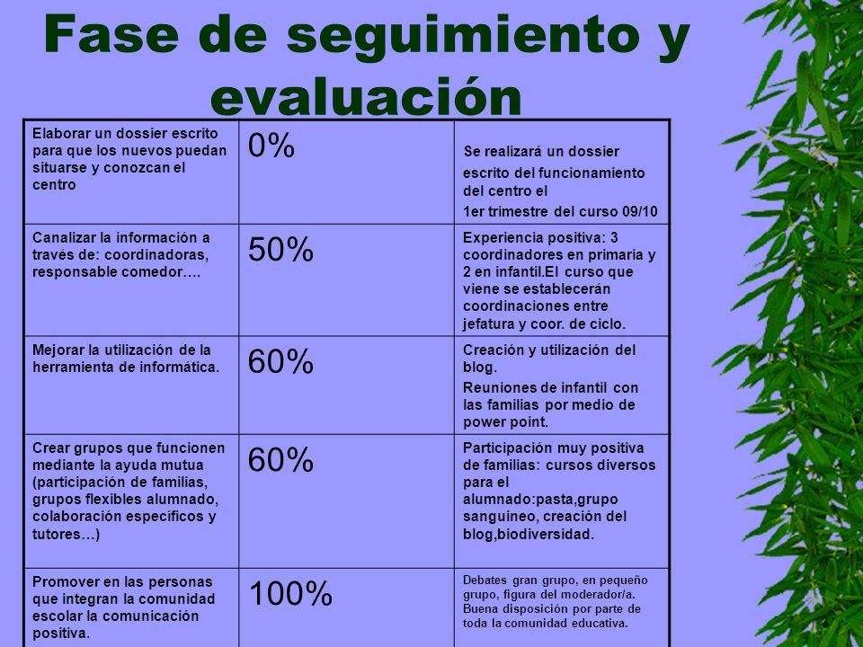 Fase de seguimiento y evaluación Elaborar un dossier escrito para que los nuevos puedan situarse y conozcan el centro 0% Se realizará un dossier escri