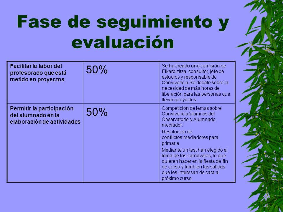 Fase de seguimiento y evaluación Facilitar la labor del profesorado que está metido en proyectos 50% Se ha creado una comisión de Elkarbizitza: consul