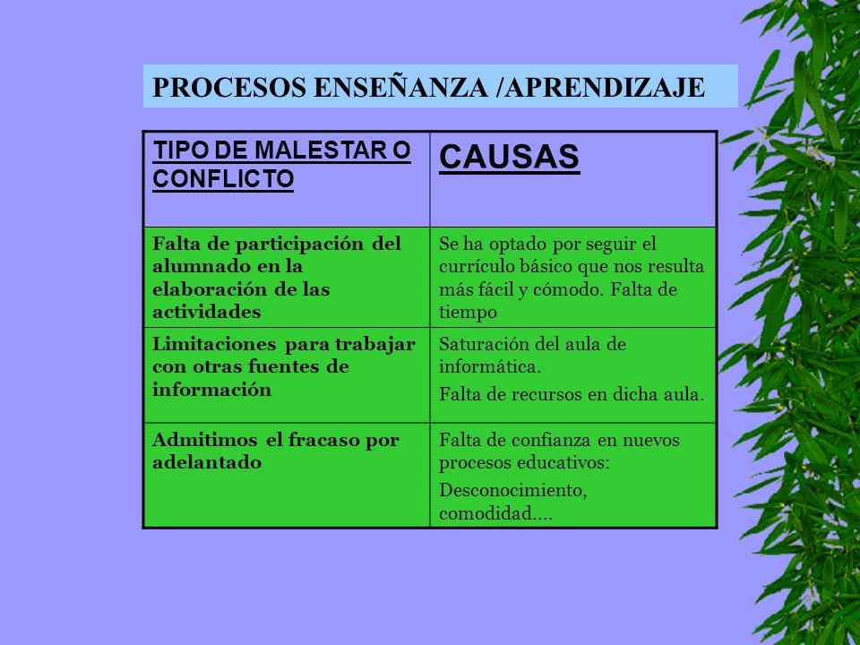 PROCESOS ENSEÑANZA /APRENDIZAJE TIPO DE MALESTAR O CONFLICTO CAUSAS Falta de participación del alumnado en la elaboración de las actividades Se ha opt