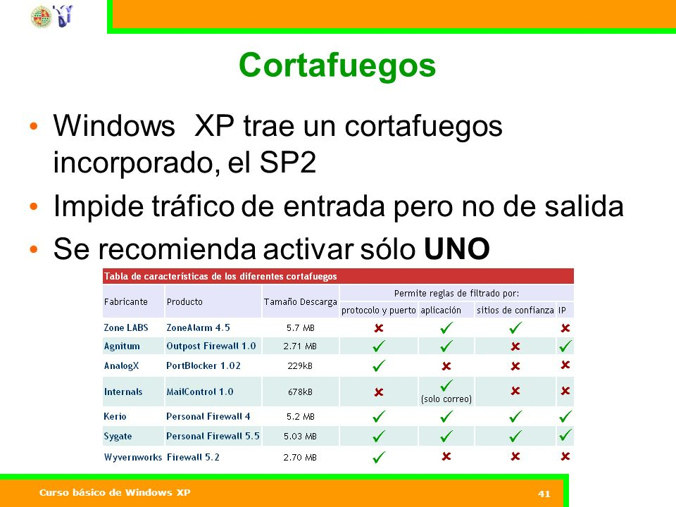 Curso básico de Windows XP 41 Cortafuegos Windows XP trae un cortafuegos incorporado, el SP2 Impide tráfico de entrada pero no de salida Se recomienda activar sólo UNO Internet