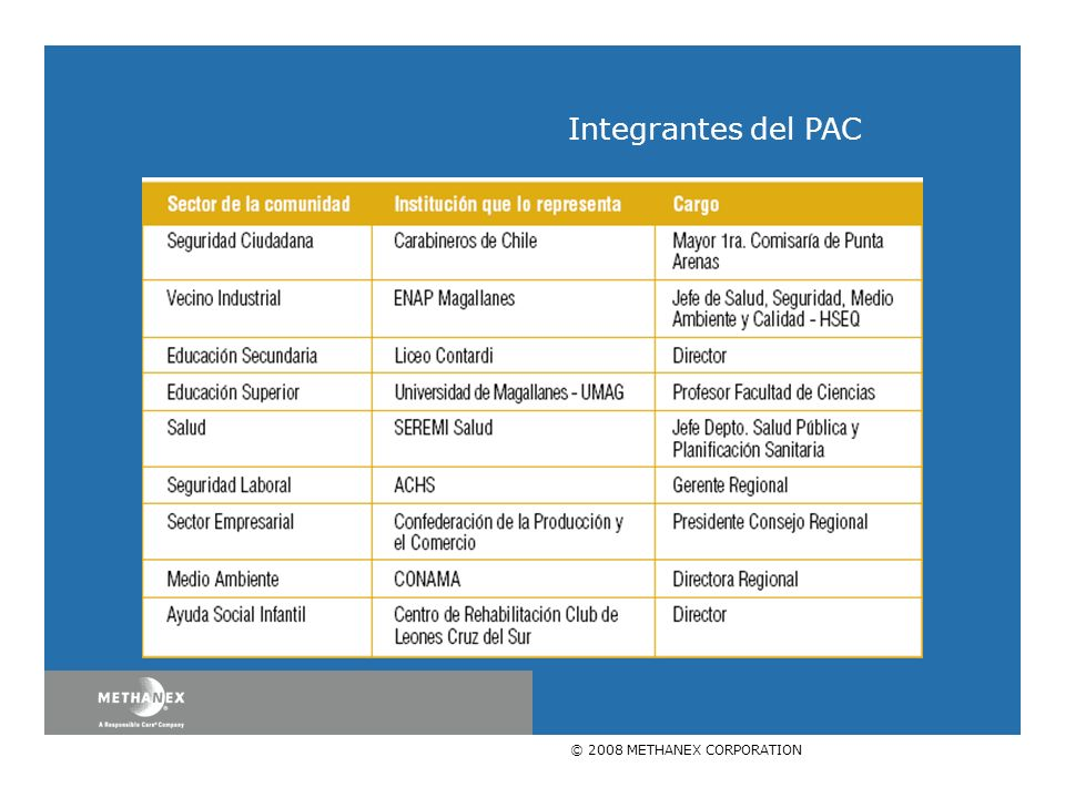 © 2008 METHANEX CORPORATION Integrantes del PAC