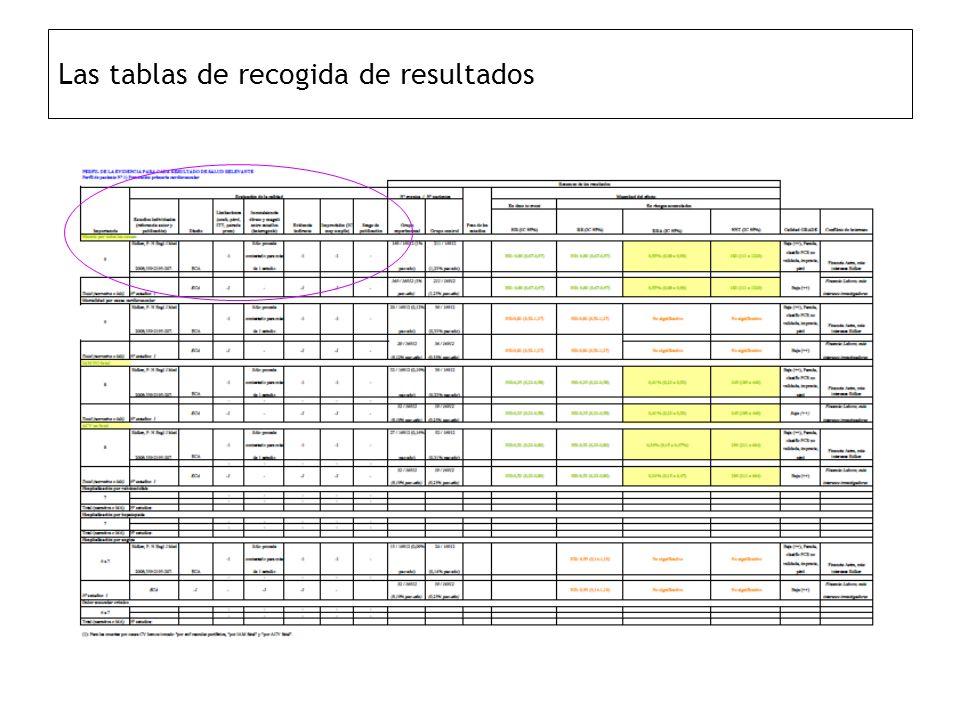 Las tablas de recogida de resultados