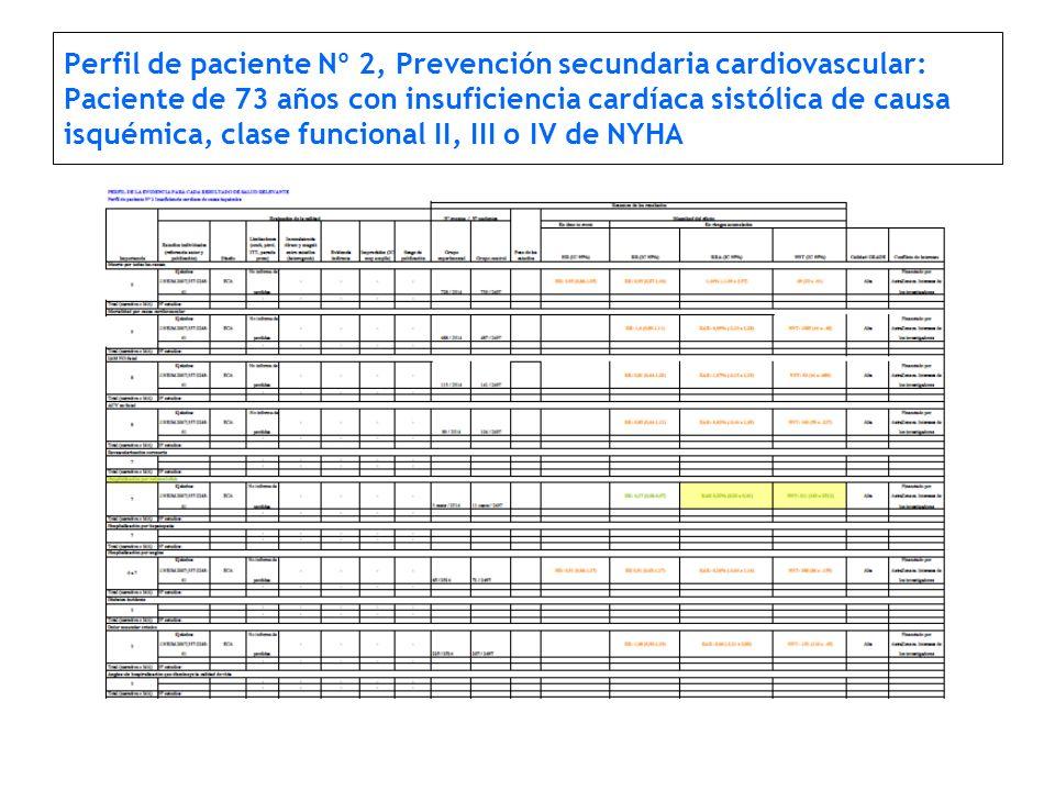 Perfil de paciente Nº 2, Prevención secundaria cardiovascular: Paciente de 73 años con insuficiencia cardíaca sistólica de causa isquémica, clase funcional II, III o IV de NYHA