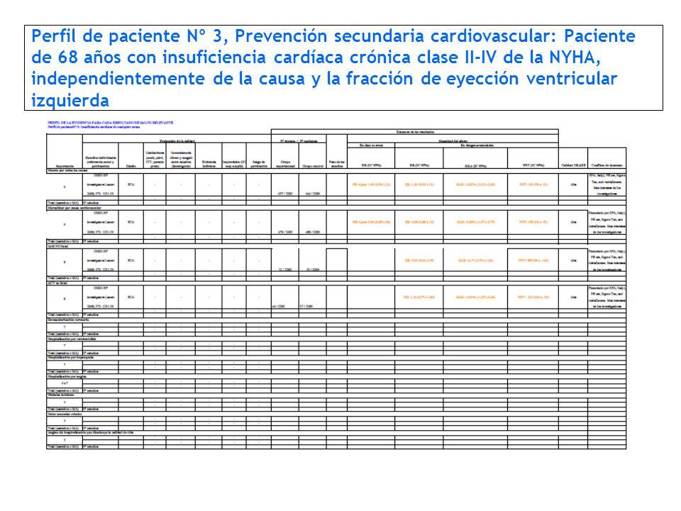 Perfil de paciente Nº 3, Prevención secundaria cardiovascular: Paciente de 68 años con insuficiencia cardíaca crónica clase II-IV de la NYHA, independientemente de la causa y la fracción de eyección ventricular izquierda