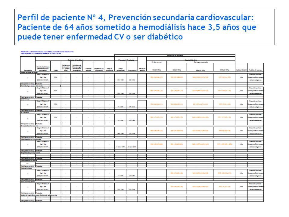 Perfil de paciente Nº 4, Prevención secundaria cardiovascular: Paciente de 64 años sometido a hemodiálisis hace 3,5 años que puede tener enfermedad CV