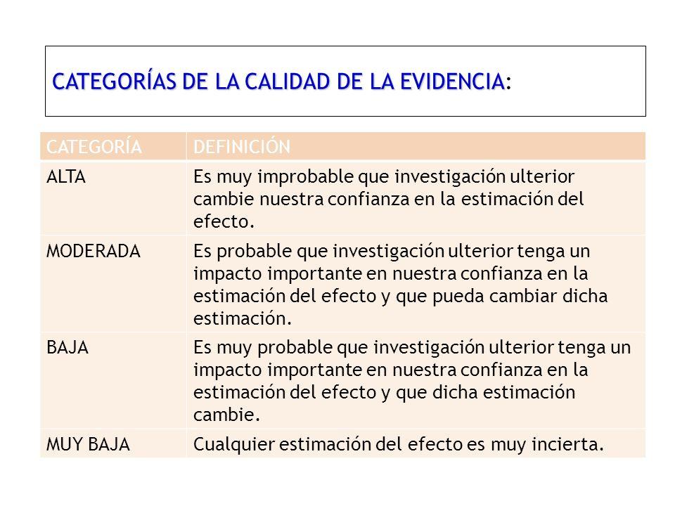 CATEGORÍAS DE LA CALIDAD DE LA EVIDENCIA CATEGORÍAS DE LA CALIDAD DE LA EVIDENCIA: CATEGORÍADEFINICIÓN ALTAEs muy improbable que investigación ulterior cambie nuestra confianza en la estimación del efecto.